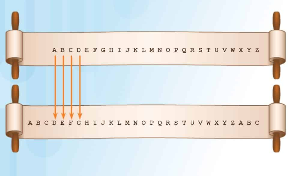 Tarihsel Süreciyle Kriptolojinin Doğuşu - Cemal Mete Hayırlı